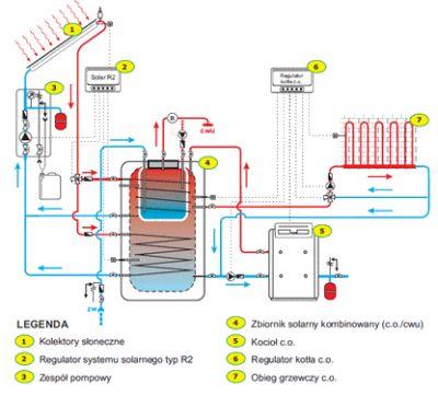 centralne ogrzewanie z dowolnym źródłem ciepła